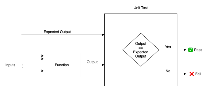 Structure of a Unit Test